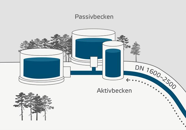 Speicherbecken Wasserbatterie