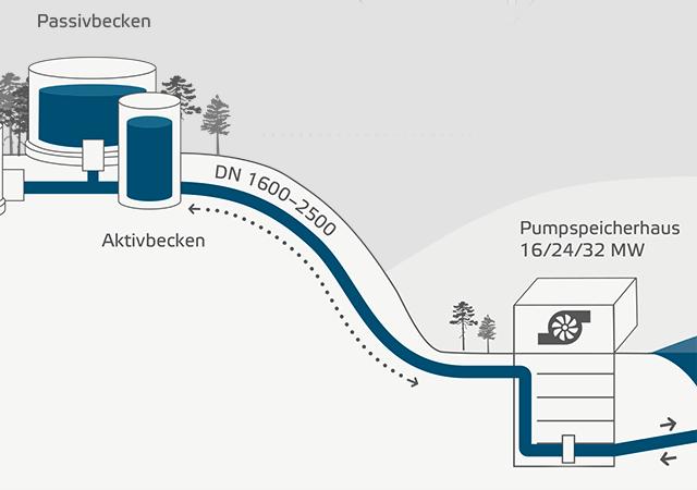 Druckrohrleitung Wasserbatterie