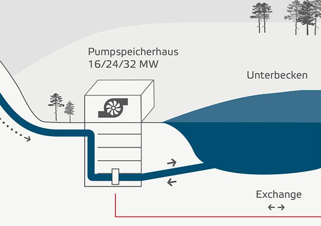 Pumpspeicherkraftwerk Wasserbatterie