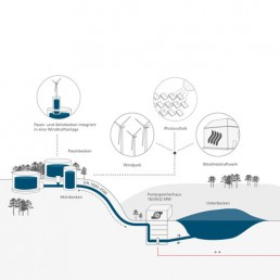 Water Battery concept - Max Bögl Wind AG