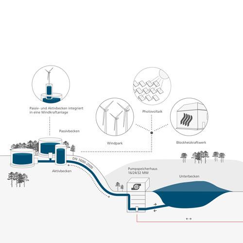 Wasserbatterie I Funktionsskizze