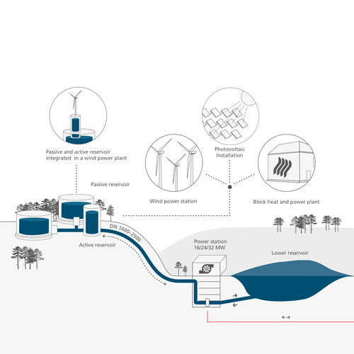 Water Battery I concept