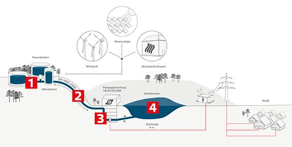 Funktionsskizze Wasserbatterie
